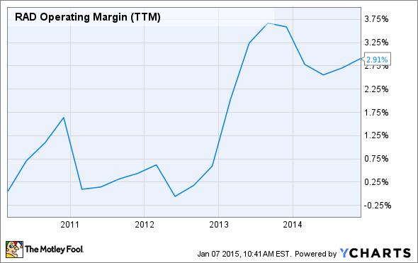RAD Operating Margin (TTM) Chart