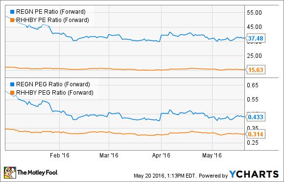 REGN PE Ratio (Forward) Chart