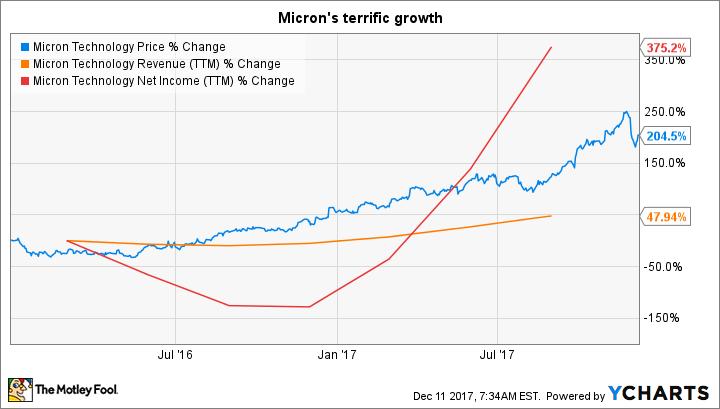 MU Chart