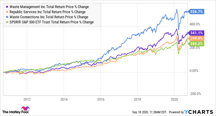 WM Total Return Price Chart