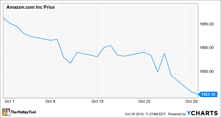 Is Amazon S Growth Slowing For Real The Motley Fool
