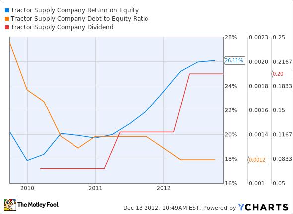TSCO Return on Equity Chart