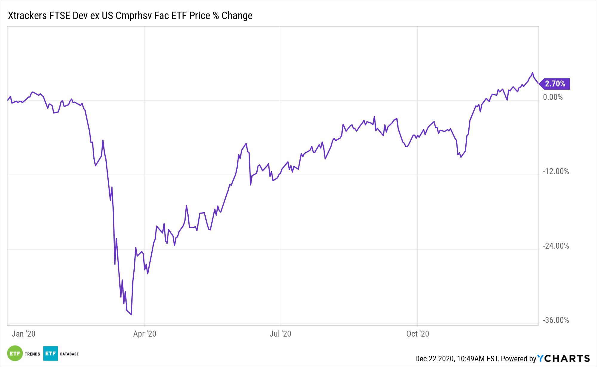 DEEF Chart