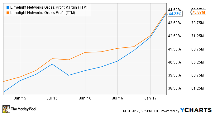 LLNW Gross Profit Margin (TTM) Chart