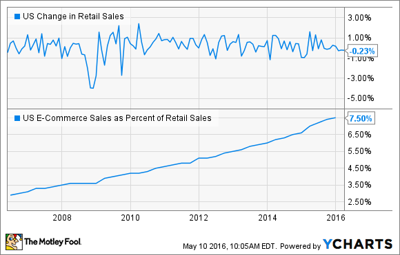 US Change in Retail Sales Chart