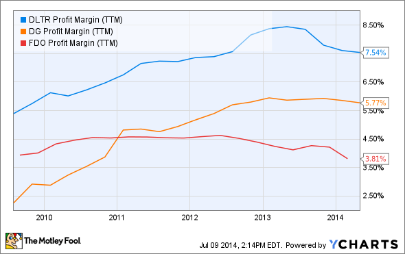 DLTR Profit Margin (TTM) Chart
