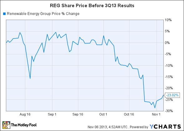 REGI Chart