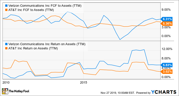 VZ FCF to Assets (TTM) Chart
