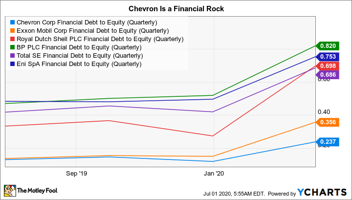 CVX Financial Debt to Equity (Quarterly) Chart