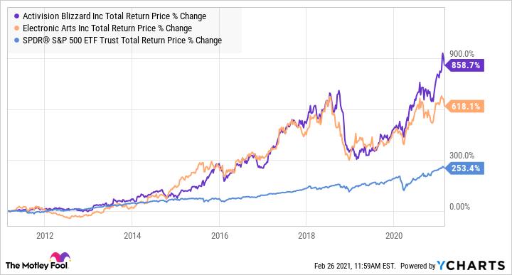 ATVI Total Return Price Chart