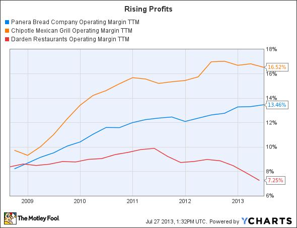 PNRA Operating Margin TTM Chart