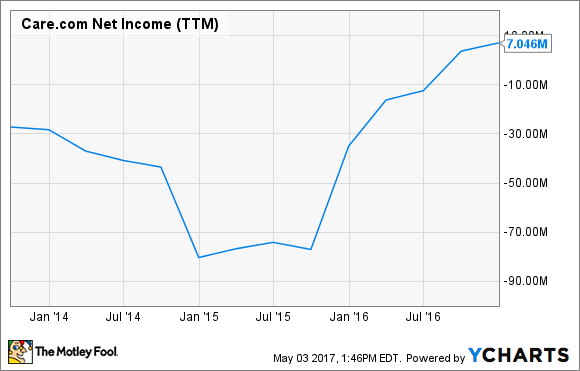 CRCM Net Income (TTM) Chart