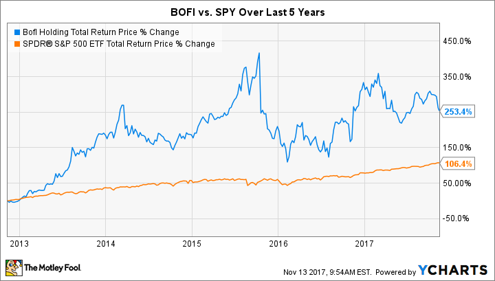 BOFI Total Return Price Chart