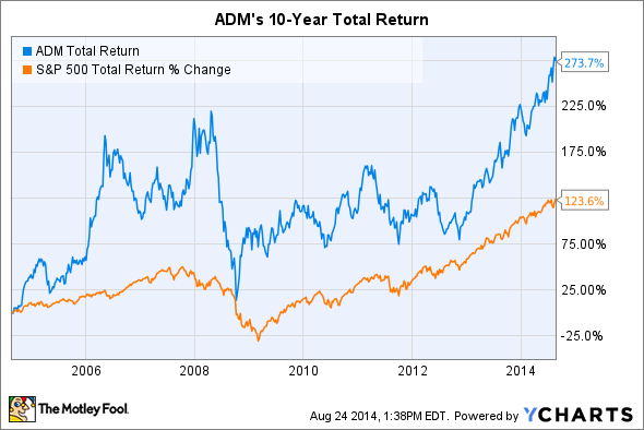 ADM Total Return Price Chart