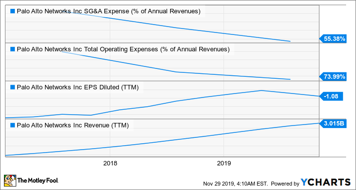 PANW SG&A Expense (% of Annual Revenues) Chart