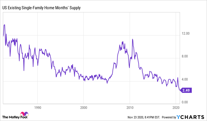 US Existing Single-Family Home Months' Supply Chart