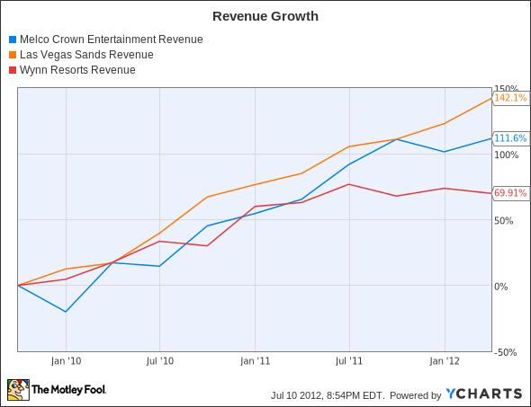 MPEL Revenue Chart