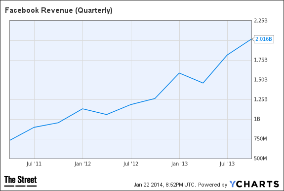 FB Revenue (Quarterly) Chart