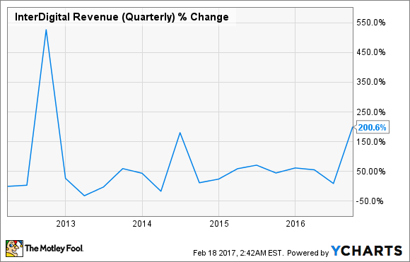IDCC Revenue (Quarterly) Chart