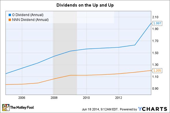O Dividend (Annual) Chart