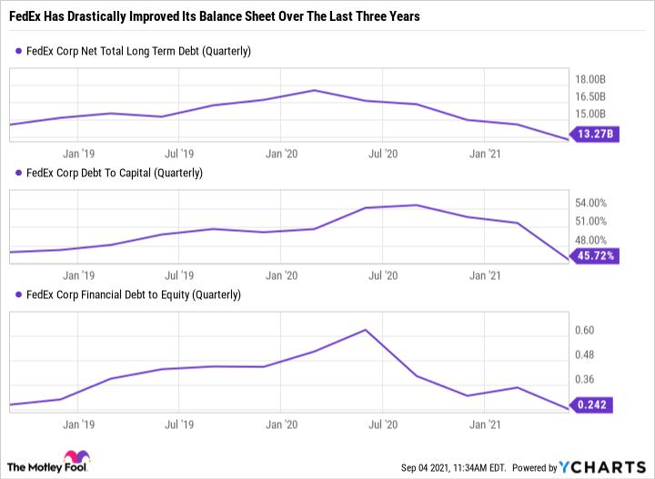 FDX Net Total Long Term Debt (Quarterly) Chart