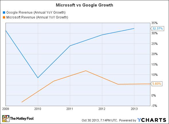 GOOG Revenue (Annual YoY Growth) Chart