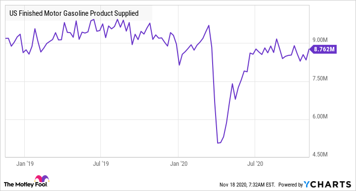 US Finished Motor Gasoline Product Supplied Chart