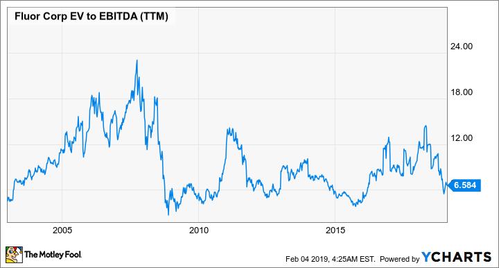 FLR EV to EBITDA (TTM) Chart