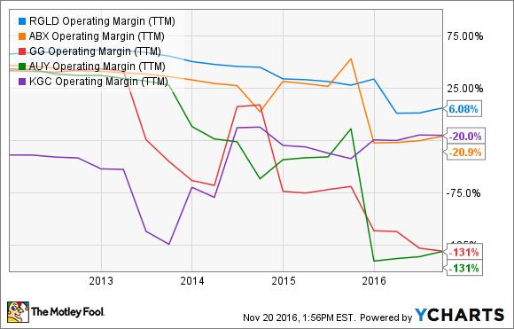 RGLD Operating Margin (TTM) Chart