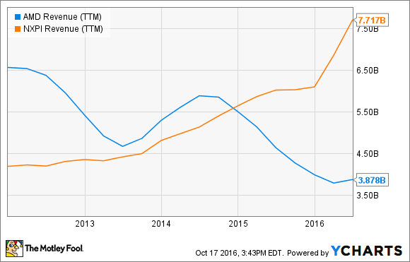 AMD Revenue (TTM) Chart