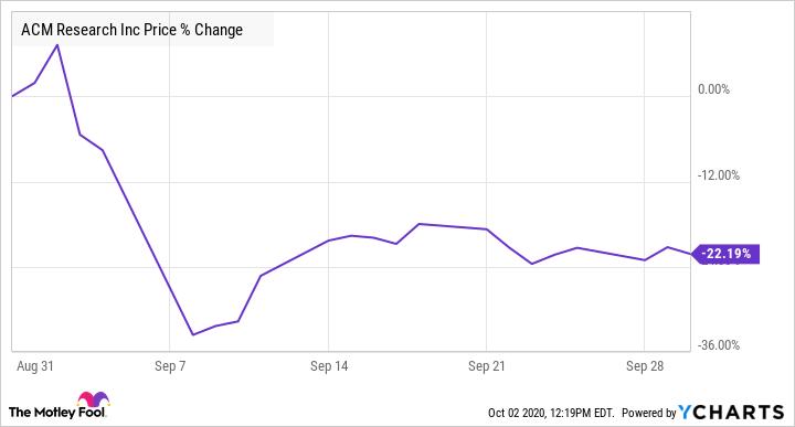 ACMR Chart