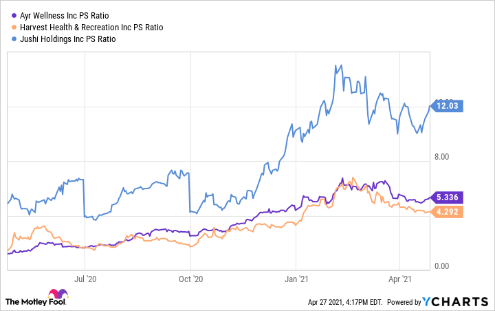 AYRWF PS Ratio Chart