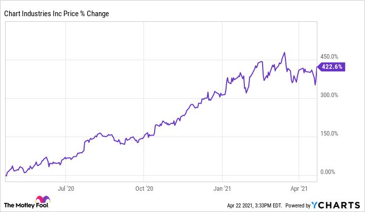 GTLS Chart