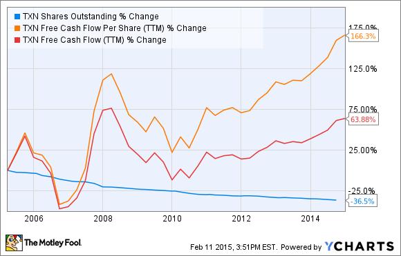 TXN Shares Outstanding Chart