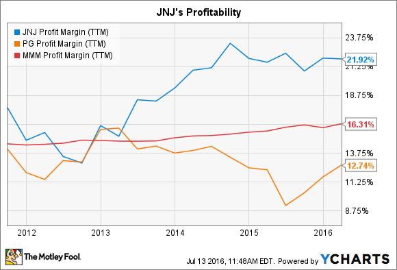JNJ Profit Margin (TTM) Chart