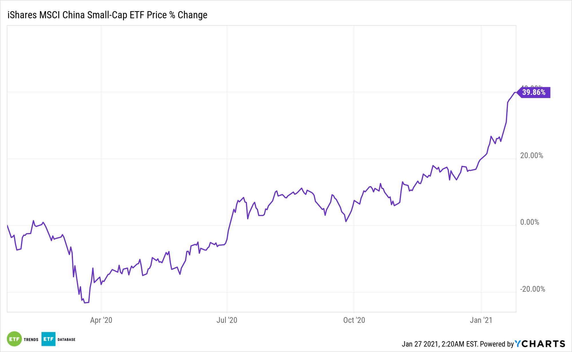 ECNS Chart