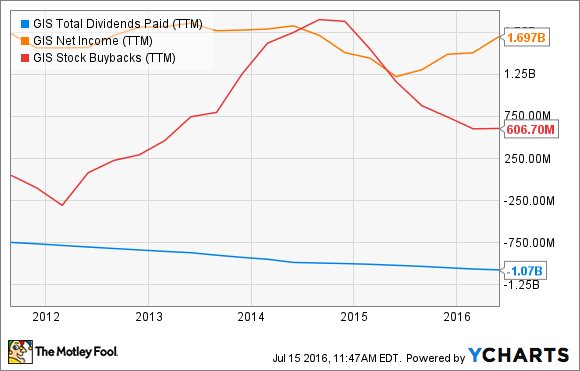 GIS Total Dividends Paid (TTM) Chart