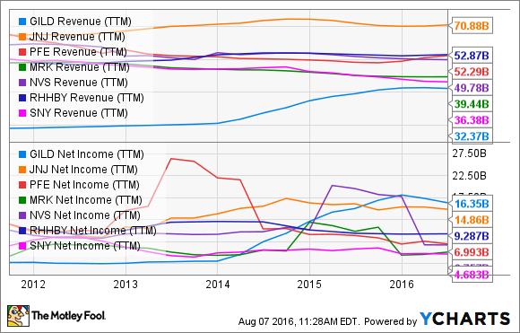 GILD Revenue (TTM) Chart