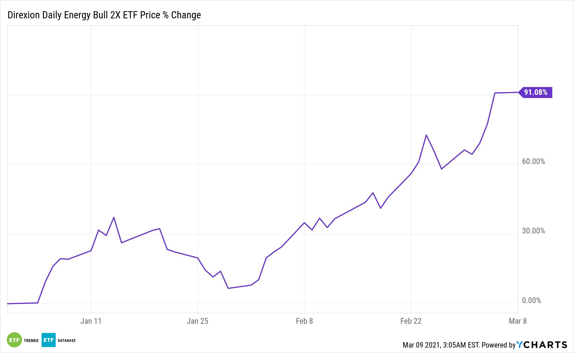 ERX Chart