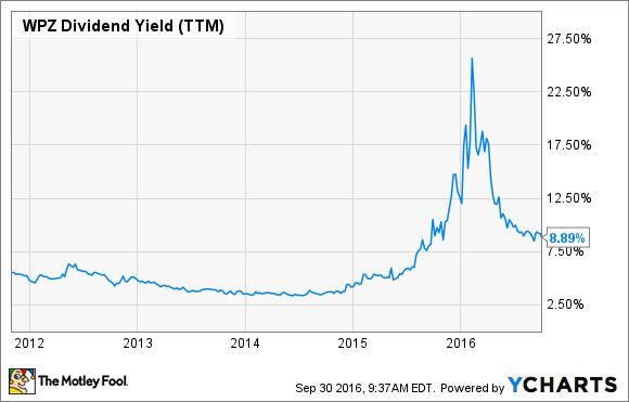 WPZ Dividend Yield (TTM) Chart
