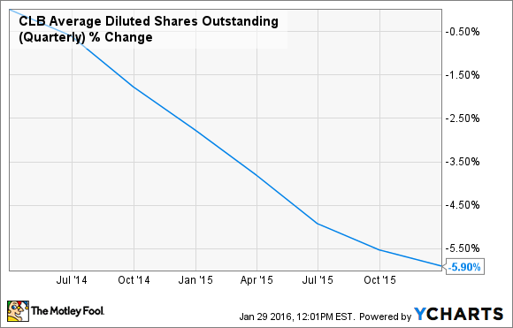 CLB Average Diluted Shares Outstanding (Quarterly) Chart