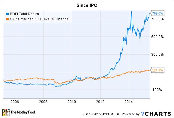 BOFI Total Return Price Chart
