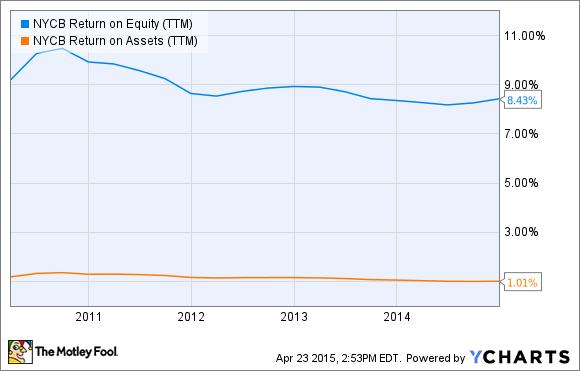 NYCB Return on Equity (TTM) Chart