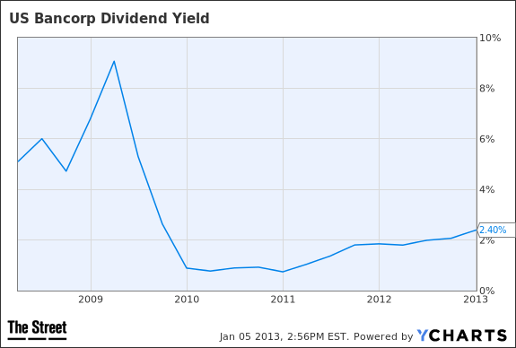 USB Dividend Yield Chart