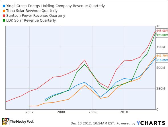 YGE Revenue Quarterly Chart