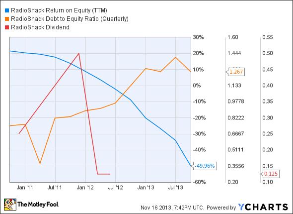 RSH Return on Equity (TTM) Chart