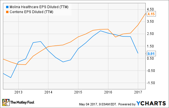 MOH EPS Diluted (TTM) Chart