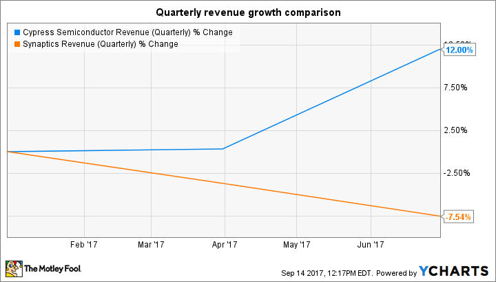 CY Revenue (Quarterly) Chart