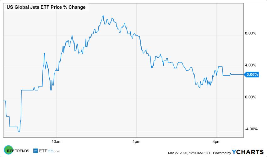 JETS Price Chart
