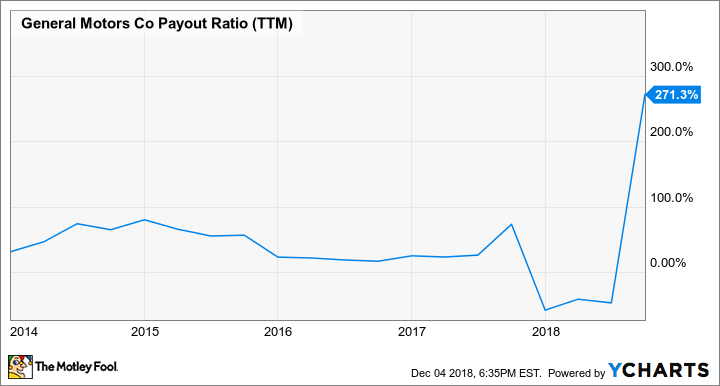 GM Payout Ratio (TTM) Chart